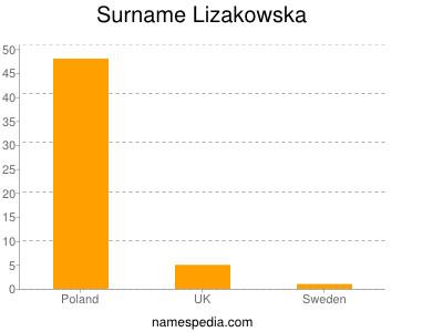 Surname Lizakowska
