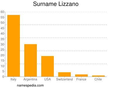 Familiennamen Lizzano