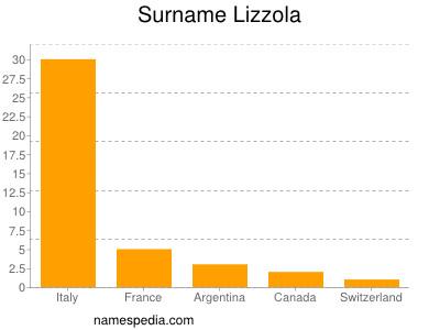 Surname Lizzola