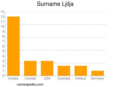 Familiennamen Ljilja