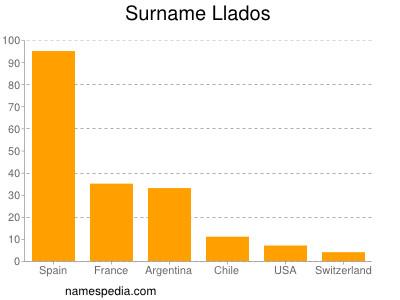 Surname Llados