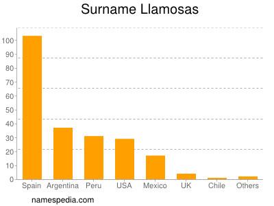 Surname Llamosas