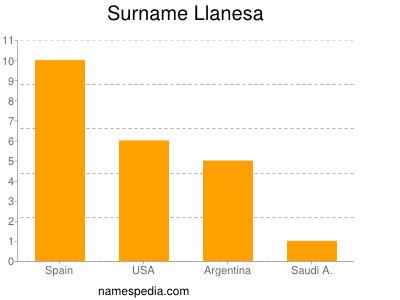 Surname Llanesa