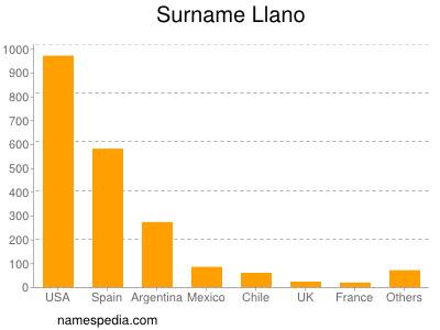 Surname Llano