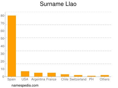 Surname Llao