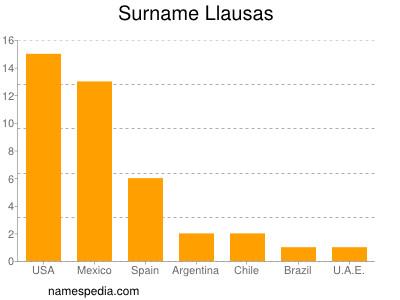 Familiennamen Llausas