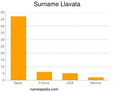 Surname Llavata