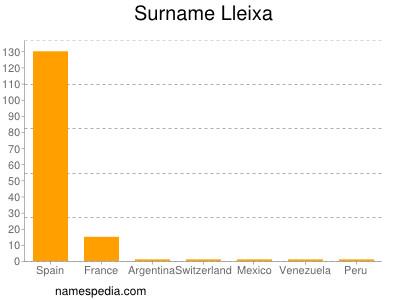 Surname Lleixa