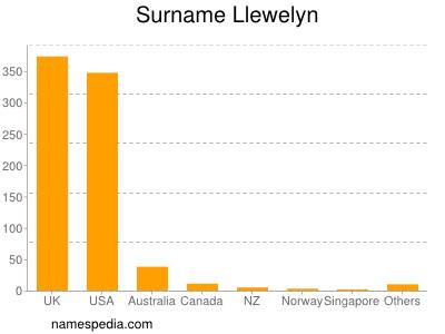 Surname Llewelyn