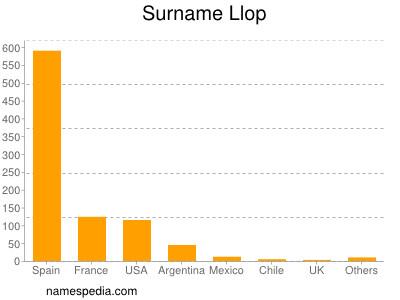 Surname Llop