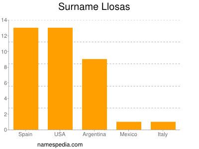 Surname Llosas