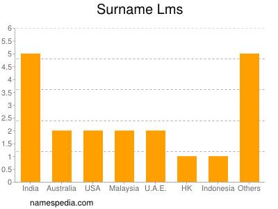 Lms - Names Encyclopedia