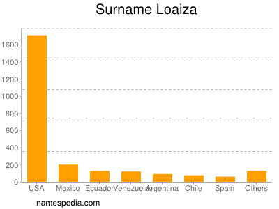 Surname Loaiza