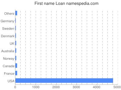 Given name Loan