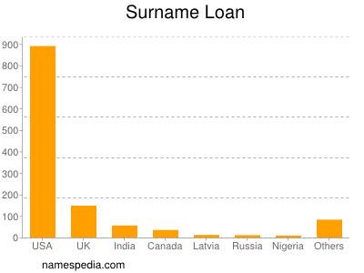 Surname Loan