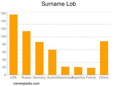 Surname Lob