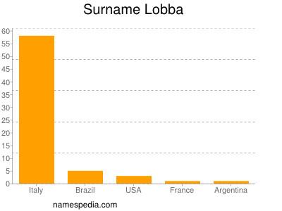 Surname Lobba