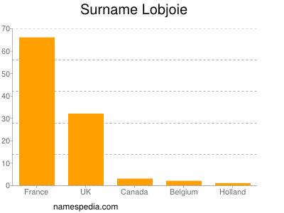 Surname Lobjoie