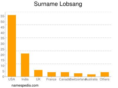 Surname Lobsang