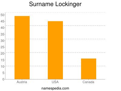 Surname Lockinger