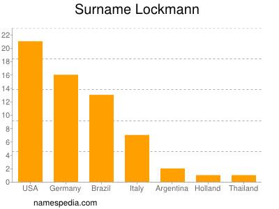 Surname Lockmann