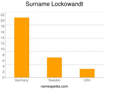 Surname Lockowandt