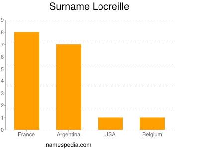 Surname Locreille