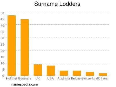 Surname Lodders