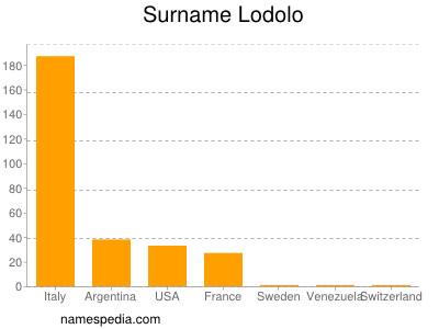 Familiennamen Lodolo