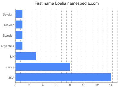 Given name Loelia