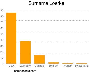 Surname Loerke