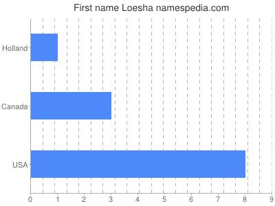 Given name Loesha