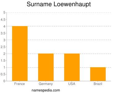 Surname Loewenhaupt