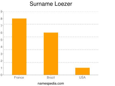 Surname Loezer