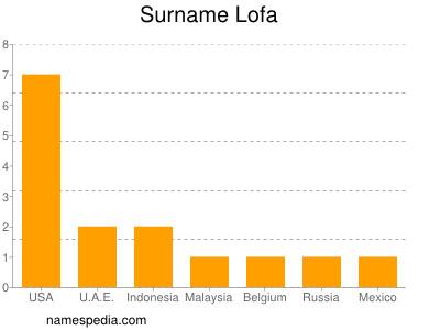 Surname Lofa