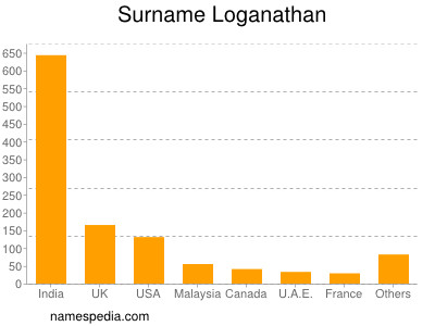 Surname Loganathan