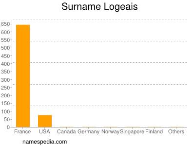 Surname Logeais