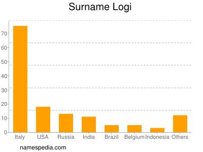 Surname Logi