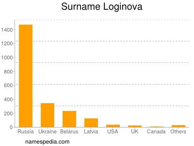 Surname Loginova