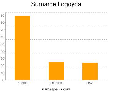 Familiennamen Logoyda