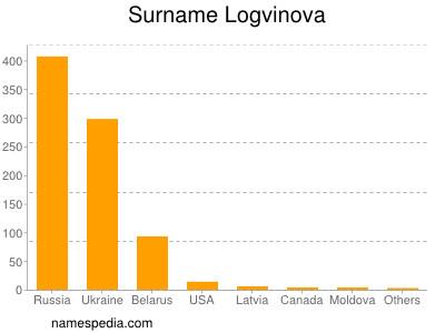 Surname Logvinova