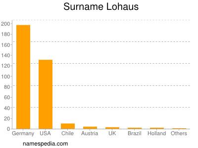 Surname Lohaus