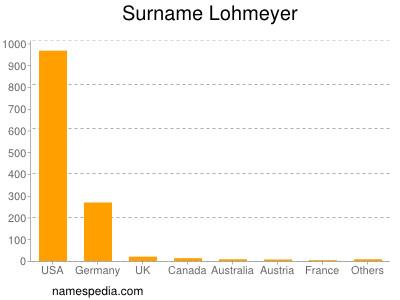 Surname Lohmeyer