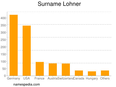 Surname Lohner
