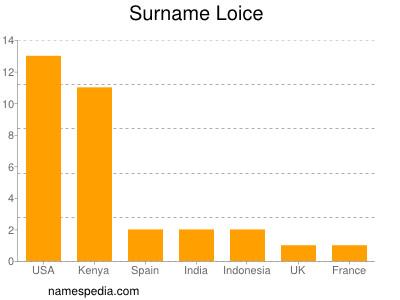 Surname Loice