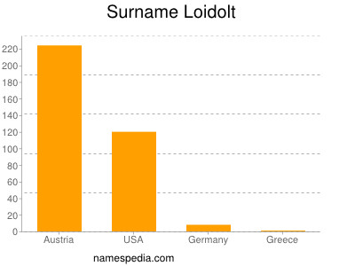 Familiennamen Loidolt