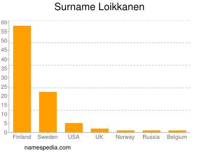 Surname Loikkanen