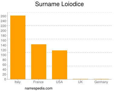 nom Loiodice