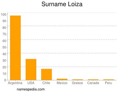 Surname Loiza