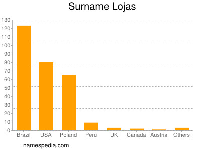 Surname Lojas